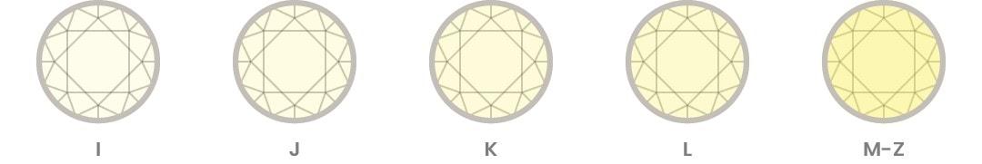 Diamond Anatomy - Colour